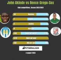 John Akinde vs Reece Grego-Cox h2h player stats