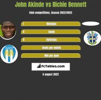 John Akinde vs Richie Bennett h2h player stats