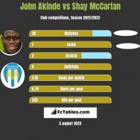 John Akinde vs Shay McCartan h2h player stats