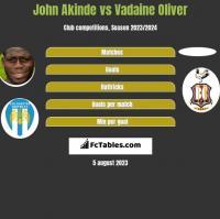 John Akinde vs Vadaine Oliver h2h player stats