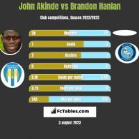 John Akinde vs Brandon Hanlan h2h player stats