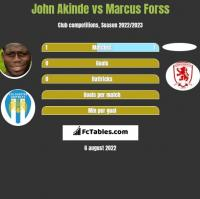 John Akinde vs Marcus Forss h2h player stats