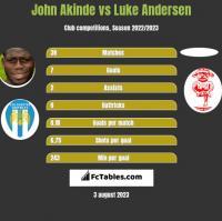 John Akinde vs Luke Andersen h2h player stats