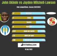 John Akinde vs Jayden Mitchell-Lawson h2h player stats