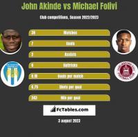 John Akinde vs Michael Folivi h2h player stats