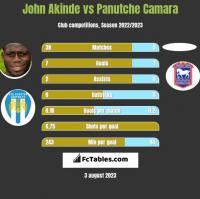 John Akinde vs Panutche Camara h2h player stats