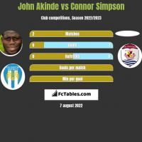 John Akinde vs Connor Simpson h2h player stats