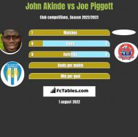John Akinde vs Joe Piggott h2h player stats