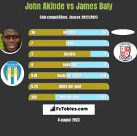 John Akinde vs James Daly h2h player stats
