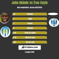 John Akinde vs Trae Coyle h2h player stats