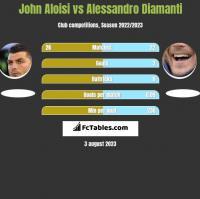 John Aloisi vs Alessandro Diamanti h2h player stats