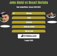 John Aloisi vs Besart Berisha h2h player stats