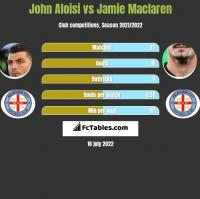 John Aloisi vs Jamie Maclaren h2h player stats