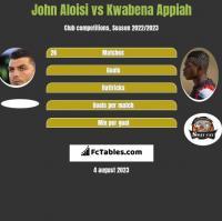 John Aloisi vs Kwabena Appiah h2h player stats