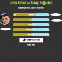 John Aloisi vs Ramy Najjarine h2h player stats
