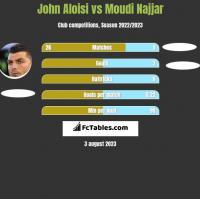 John Aloisi vs Moudi Najjar h2h player stats