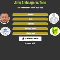 John Alvbaage vs Tono h2h player stats
