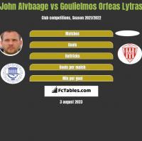 John Alvbaage vs Goulielmos Orfeas Lytras h2h player stats