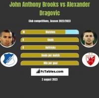 John Anthony Brooks vs Alexander Dragovic h2h player stats