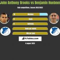 John Anthony Brooks vs Benjamin Huebner h2h player stats