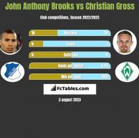 John Anthony Brooks vs Christian Gross h2h player stats
