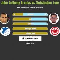 John Anthony Brooks vs Christopher Lenz h2h player stats