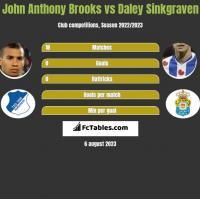 John Anthony Brooks vs Daley Sinkgraven h2h player stats