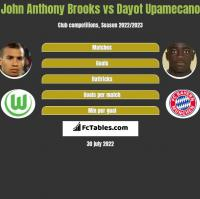 John Anthony Brooks vs Dayot Upamecano h2h player stats