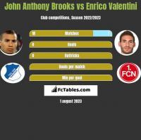 John Anthony Brooks vs Enrico Valentini h2h player stats