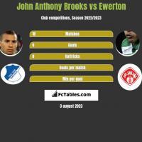 John Anthony Brooks vs Ewerton h2h player stats