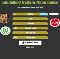 John Anthony Brooks vs Florian Huebner h2h player stats
