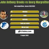 John Anthony Brooks vs Georg Margreitter h2h player stats