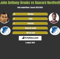 John Anthony Brooks vs Haavard Nordtveit h2h player stats