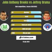 John Anthony Brooks vs Jeffrey Bruma h2h player stats