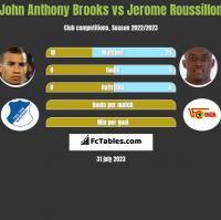 John Anthony Brooks vs Jerome Roussillon h2h player stats