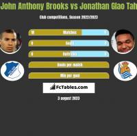 John Anthony Brooks vs Jonathan Glao Tah h2h player stats