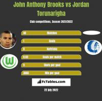John Anthony Brooks vs Jordan Torunarigha h2h player stats