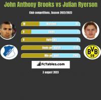 John Anthony Brooks vs Julian Ryerson h2h player stats