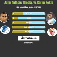 John Anthony Brooks vs Karim Rekik h2h player stats