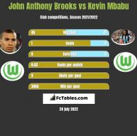 John Anthony Brooks vs Kevin Mbabu h2h player stats