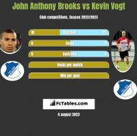 John Anthony Brooks vs Kevin Vogt h2h player stats