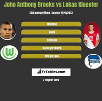 John Anthony Brooks vs Lukas Kluenter h2h player stats