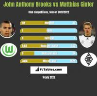 John Anthony Brooks vs Matthias Ginter h2h player stats