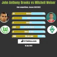 John Anthony Brooks vs Mitchell Weiser h2h player stats