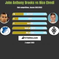 John Anthony Brooks vs Nico Elvedi h2h player stats