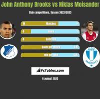 John Anthony Brooks vs Niklas Moisander h2h player stats