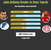 John Anthony Brooks vs Omer Toprak h2h player stats
