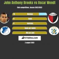 John Anthony Brooks vs Oscar Wendt h2h player stats