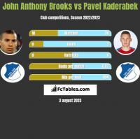 John Anthony Brooks vs Pavel Kaderabek h2h player stats
