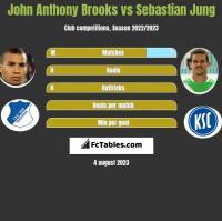 John Anthony Brooks vs Sebastian Jung h2h player stats
